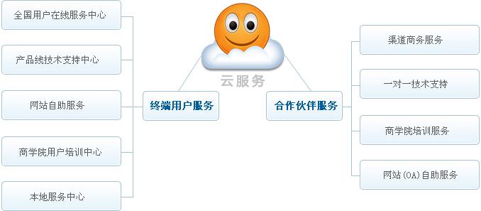 祥云平台服务支持